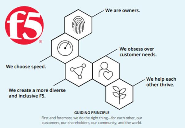 BeF5 Values
